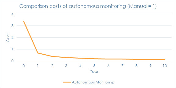comparison of autonomous monitoring