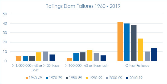 tailings dam failures